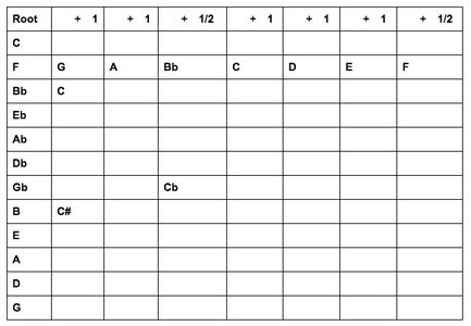 OK, Let's Figure Out Twelve Major Scales