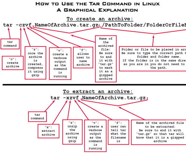 How to Use Tar Command in Linux - a Graphical Explanation