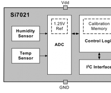 Temperature and Humidity - SI7021