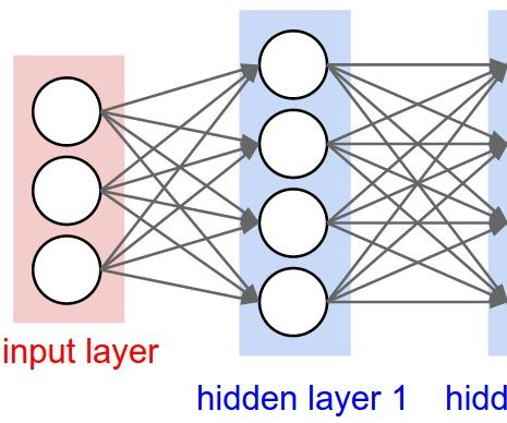 Digit Recogniser Using Neural Networks