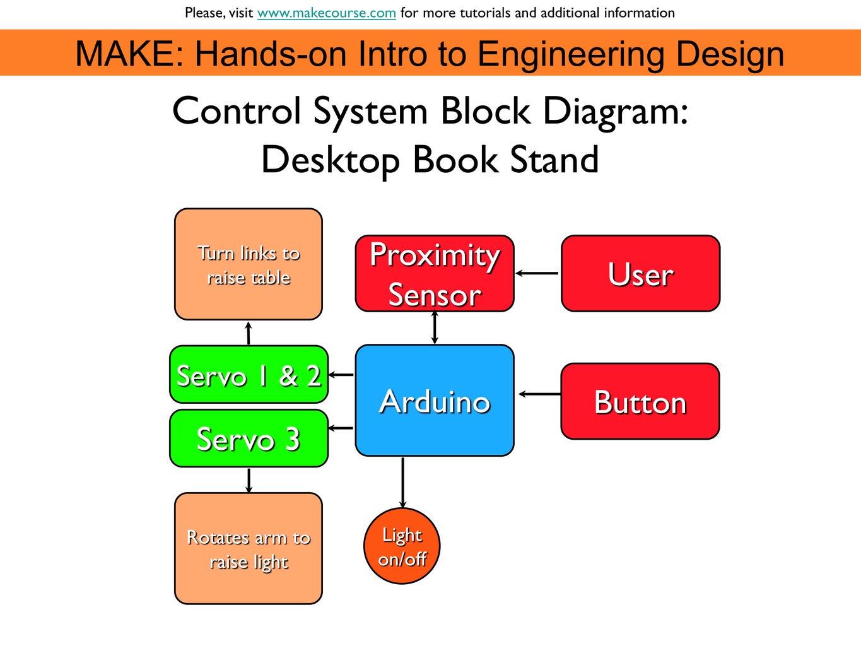 Setup the Control System