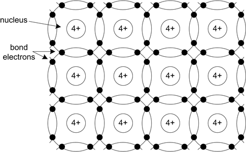 Unique Properties of Semiconductors
