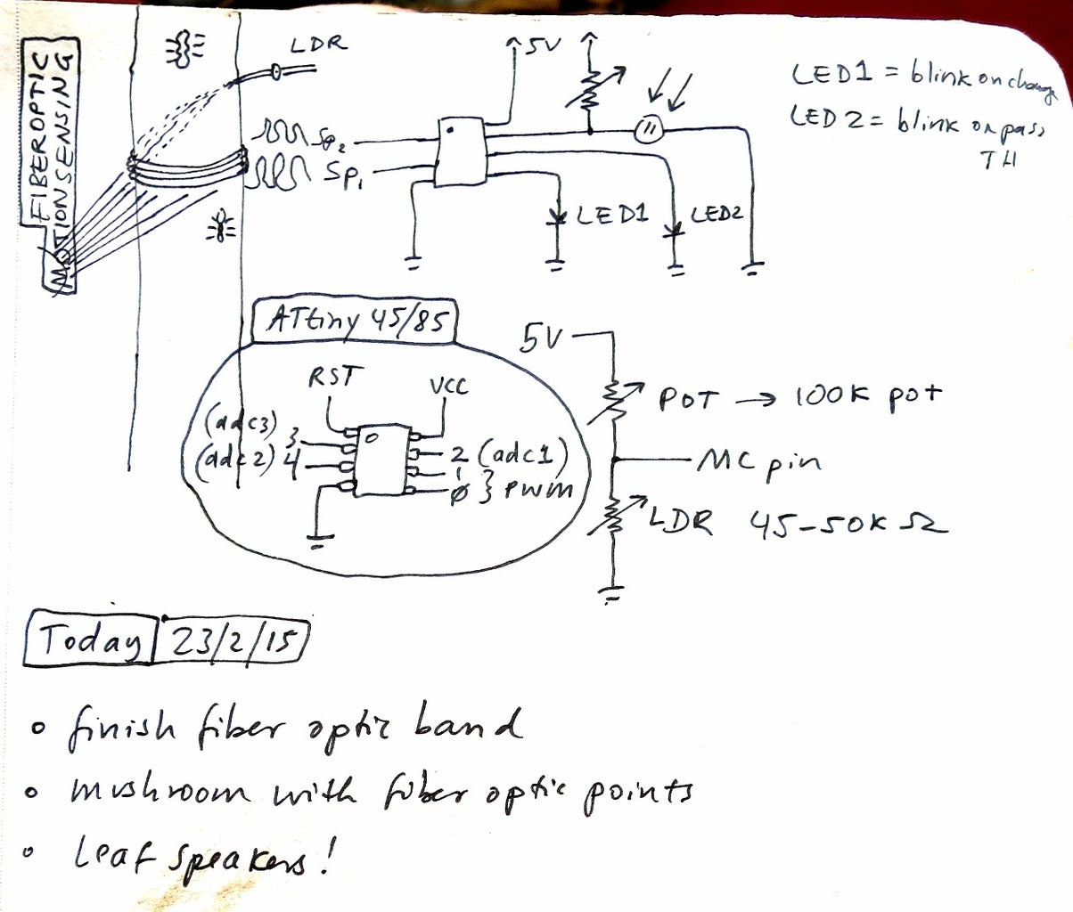 Fiber Optic Band Sensors: Background