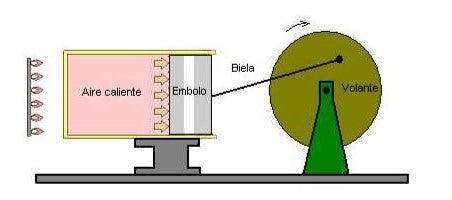 Operating Stirling Engine