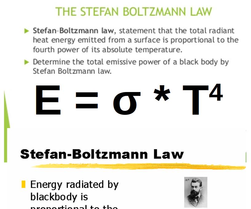 Python - Stefan-Boltzmann Law