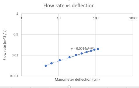 Analyze Graphs (Lab Report 1, 2 ,4, 6)