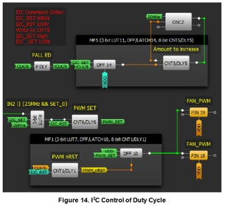 Duty Cycle Control With I2C