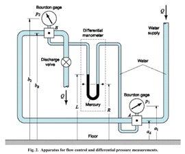 Manual: Elementary Laboratory Procedures