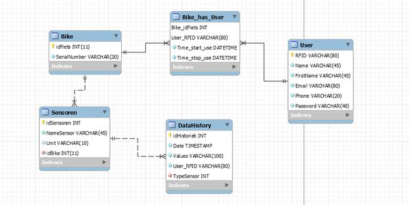 The Database (mySQL)