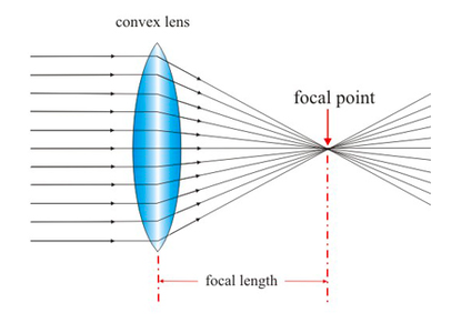 Convex Lens and Focal Distance