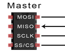 Design of SPI Master in VHDL