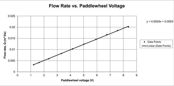 Paddlewheel Flowmeter Data Results