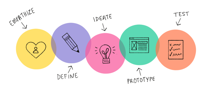 Starting the Design Thinking Process.