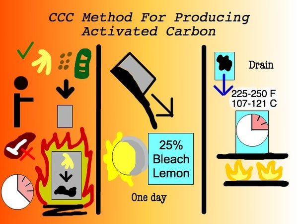 Creating Activated Carbon From Food Waste (CCC Carbon Method)