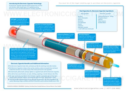 What Exactly Are E-cigarettes Anyway?