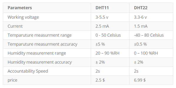 DHT11 and DHT22 Temperature and Humidity Sensor