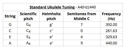 Standard Ukelele Tuning