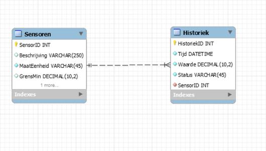 Making Database