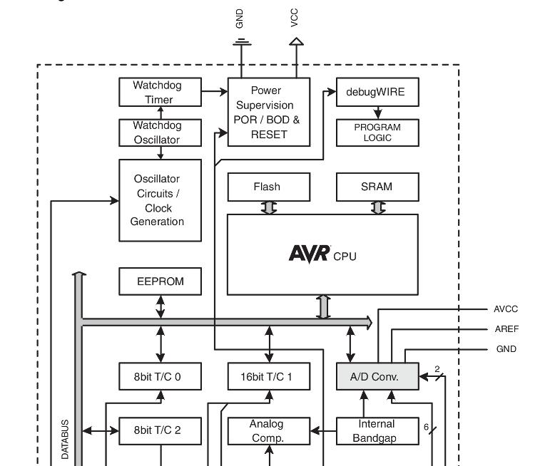 How to Use Computer Registers - Lesson 1 - Bit Basics, Masking, Logic Operations