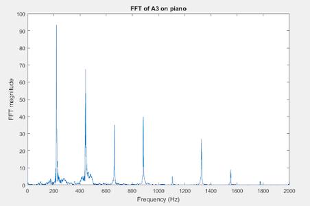 Algorithm for Note Detection