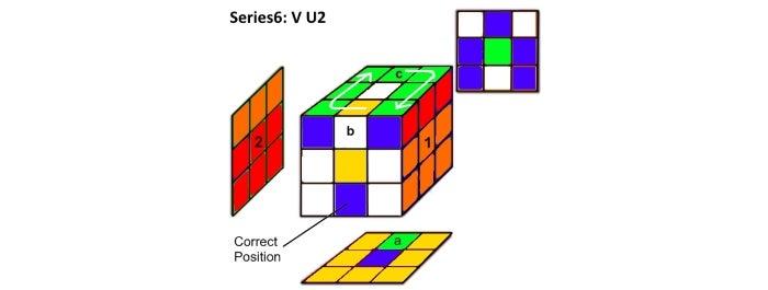 Step 6a & 6b:  Series6 Analysis:  V U2