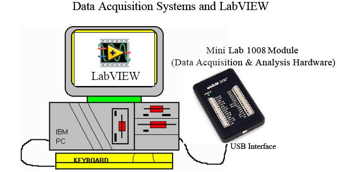 MiniLab 1008 and LabVIEW