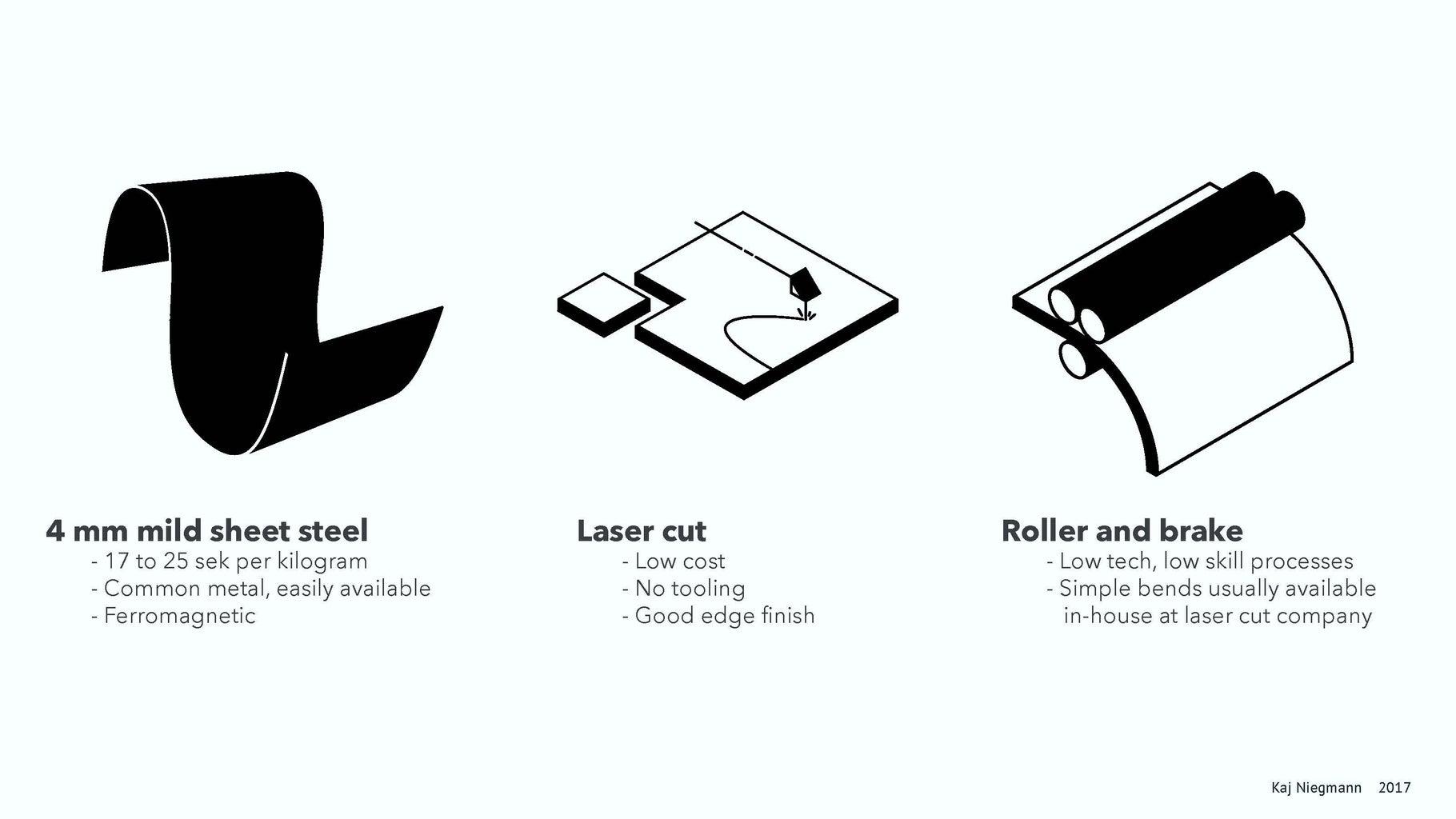 Flatland Furniture - How to Cut, Bend, and Glue Metal