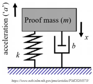 Understanding the Accelerometer