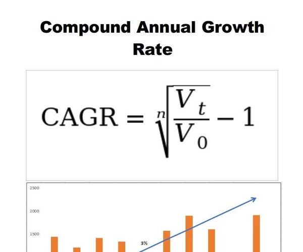 Python - Calculate Compound Annual Growth Rate