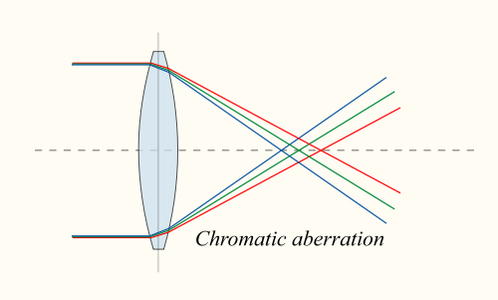 THE PARAMETERS AND THE LENSES