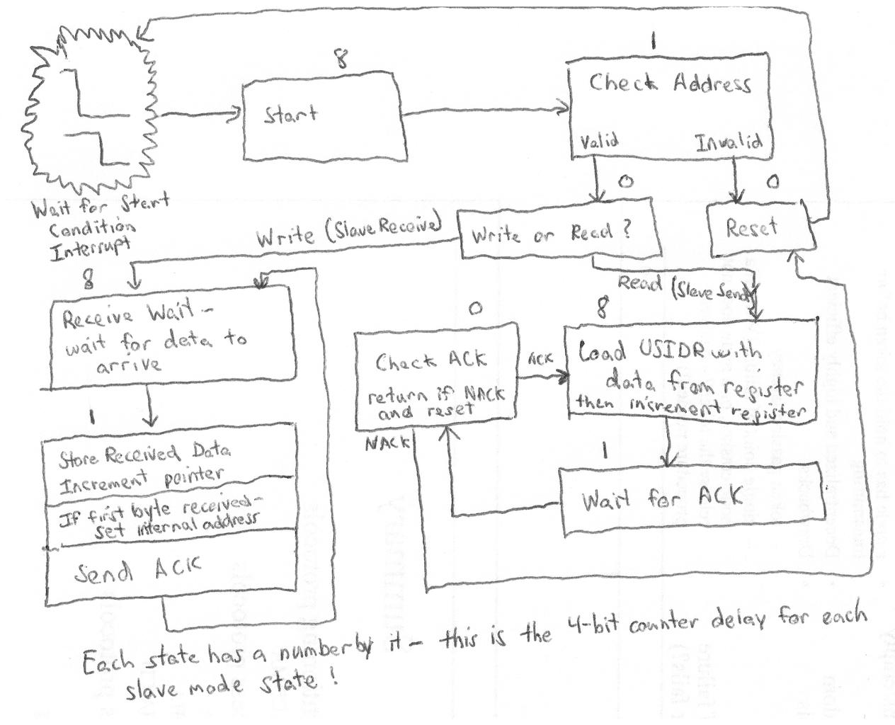 ATTiny USI I2C Code Implementation - USI I2C Slave