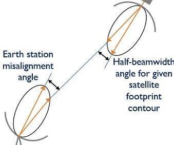 Python - Loss Due to Antenna Misalignment