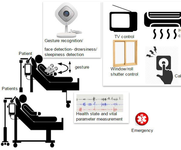 Patient Room Monitor - Pre-evaluation