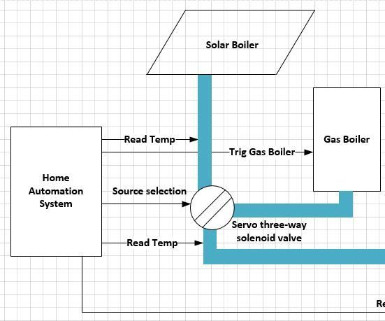 Home Automation Boiler Project