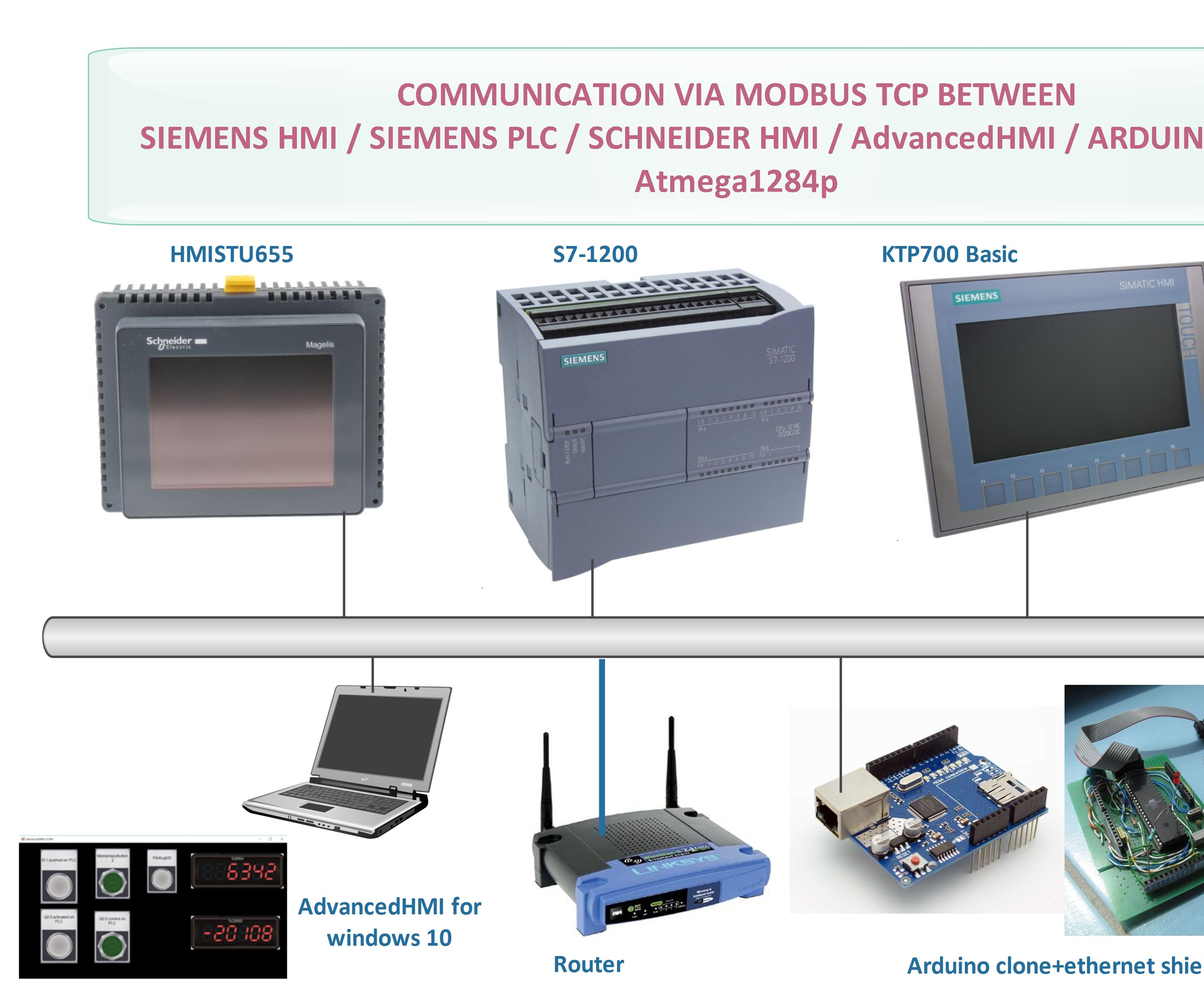 Modbus TCP Communication Between Arduino and Industrial Devices