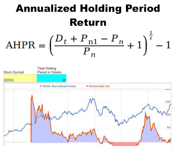 Python - Calculate the Annualized Holding Period Return