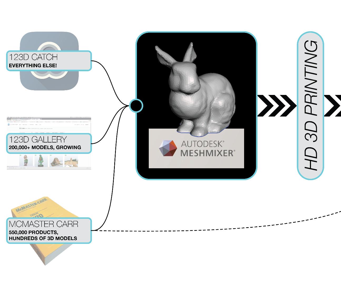 McMeshmixer Master: Open Source Prototyping