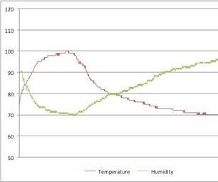Arduino Attic Environmental Monitor