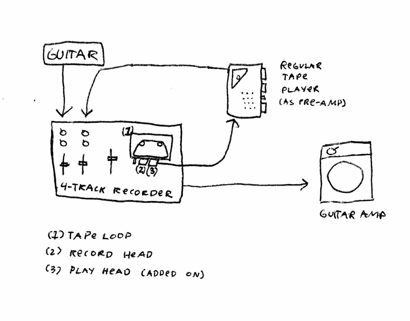 Connect, Test, and Troubleshoot the Tape Echo
