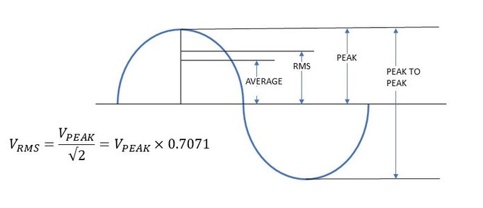 Determine the Operating Voltages