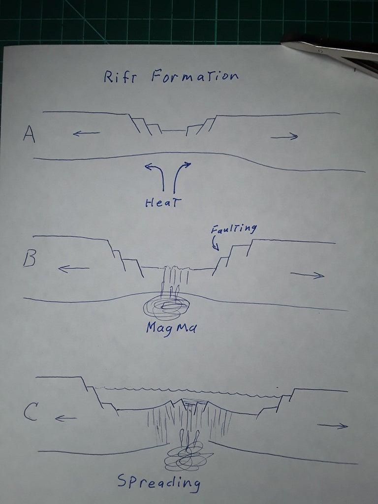 Plates and Boundaries