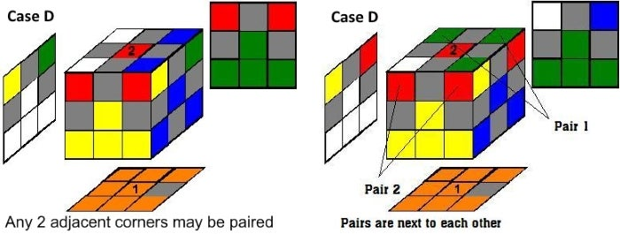 Step 3d:  Case D: All 4 Corners Incorrectly Oriented - Series3