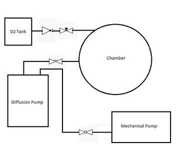 Assemble the Deuterium System