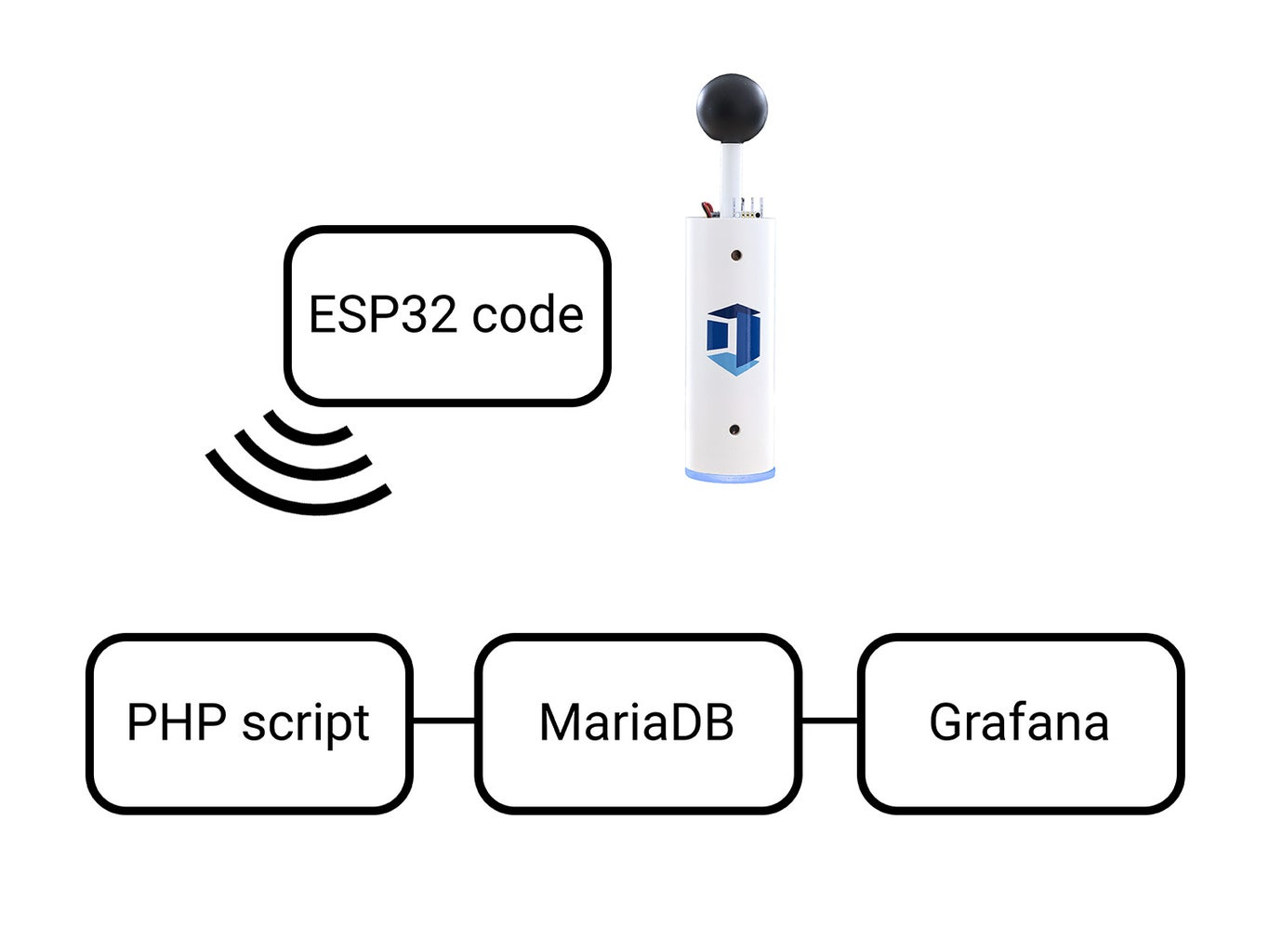 Software – ESP, PHP, and MariaDB Configuration