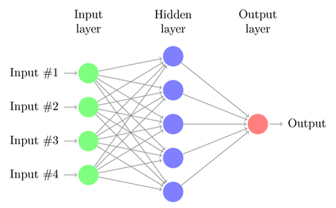 How a Neural Network Works