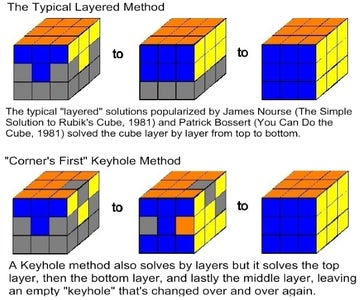 A Little History...  Most Cube Solutions Fall Under 2 Methods: