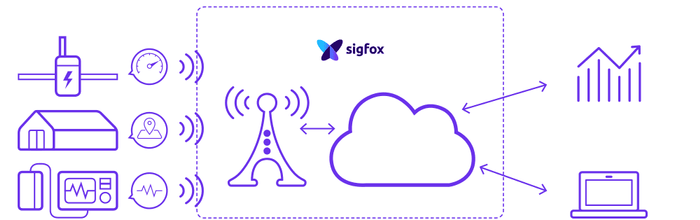 The LPWAN Protocol : Sigfox Communication