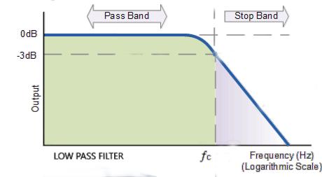 Filters and Peak Detectors: