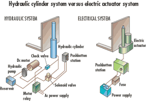 Overheating in Hydraulic Systems (Actuators) by Firgelli Auto