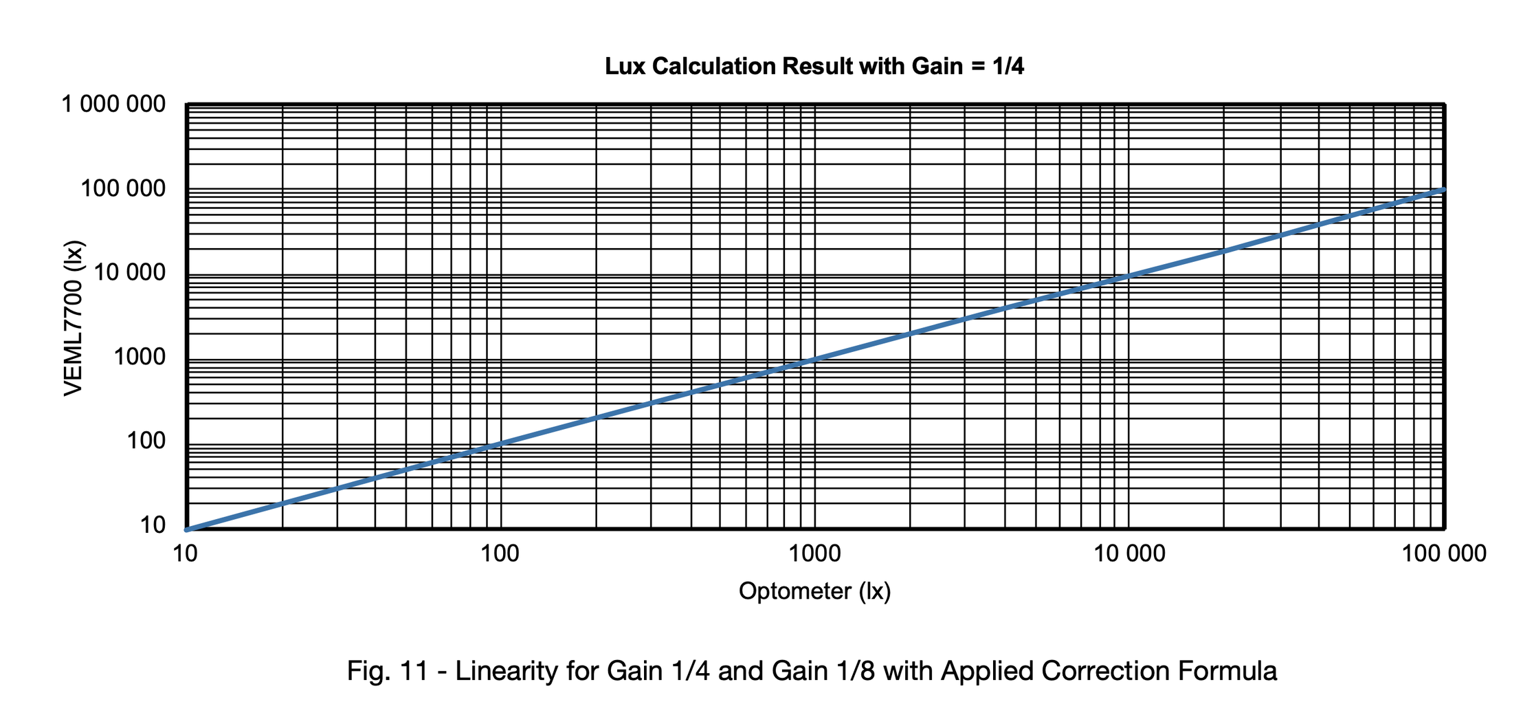 Reading and Compensating of the Lux Values   VEML7700
